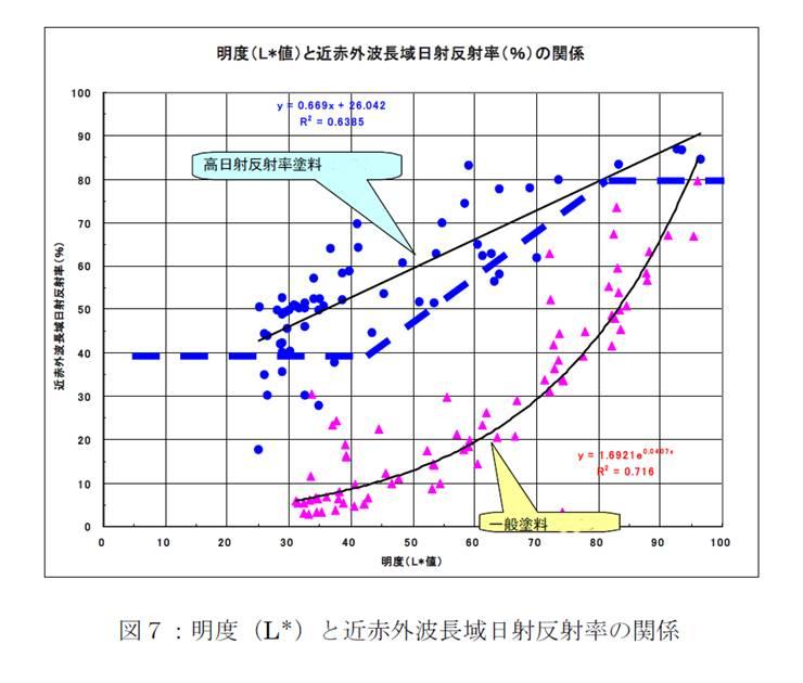 明度と近赤外波長域日射反射率(%)の関係