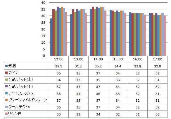 20120705遮熱塗料温度測定表(ガイナ・吹き付け白)