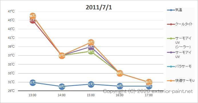 2011年遮熱塗料実証実験(リシン塗板)7月1日の計測グラフ