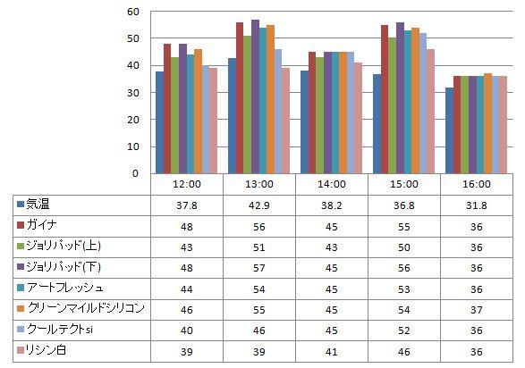 2012年7月17日 ガイナを中心とした様々な塗り板の温度の比較