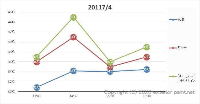 2011年 遮熱塗料実験 黒い遮熱塗料の効果 グラフ