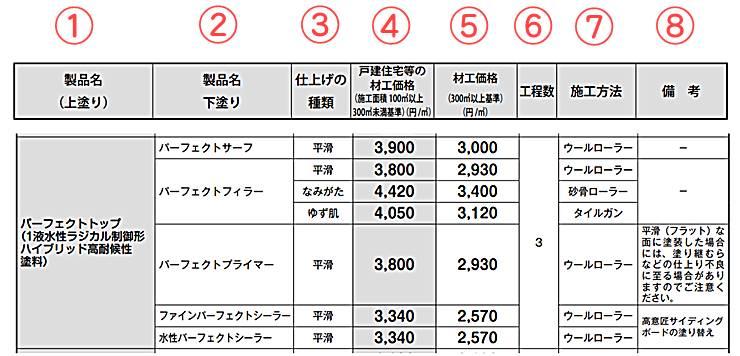 日本ペイント 設計価格表
