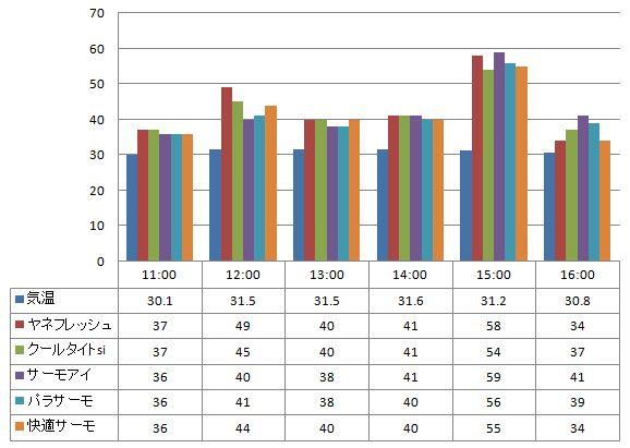 2012年8月1日 一斗缶に塗った遮熱塗料の温度の比較(一斗缶の側面で計測)