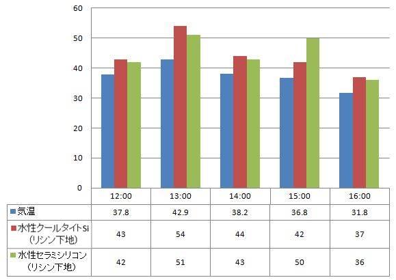 06.20120717遮熱塗料温度測定表(水性クールタイトSi・水性セラミシリコン