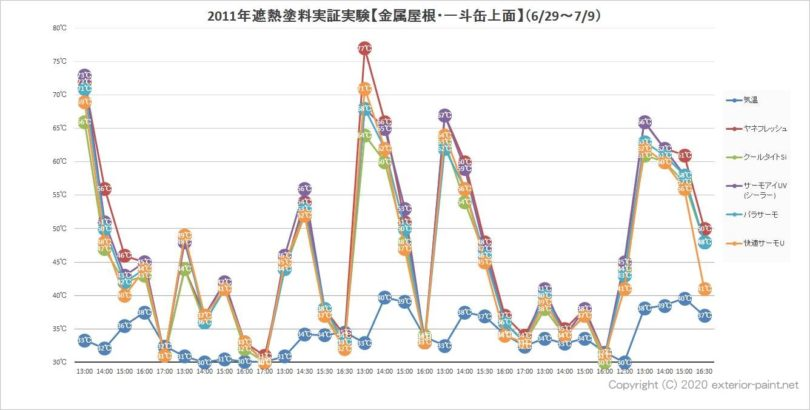 2011年遮熱塗料実証実験【金属屋根・一斗缶上面】(6月29日~7月9日)