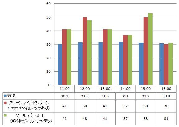 2012年8月1日  クリーンマイルドシリコンとクールテクトsiの比較(吹き付けタイル下地)