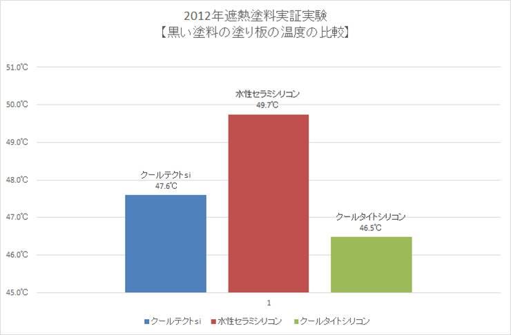 2012年遮熱塗料実証実験【黒い塗料の塗り板の温度の比較】