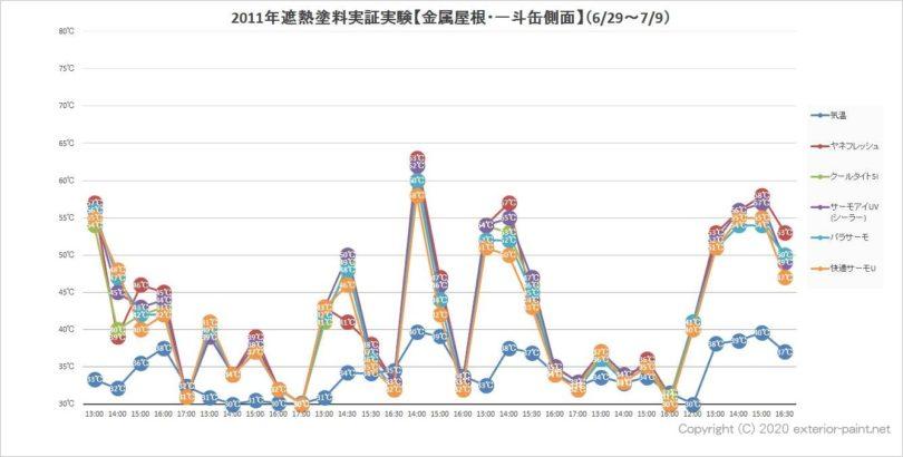 2011年金属屋根遮熱塗料実証実験(一斗缶側面)全データ(6月29日から7月9日まで)