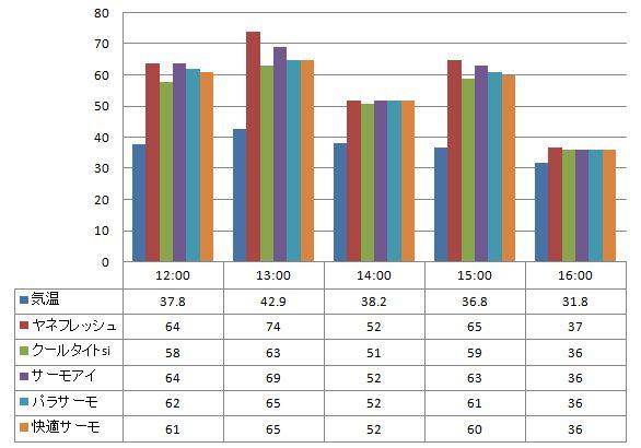 2012年7月17日 一斗缶に塗った遮熱塗料の温度の比較(一斗缶の上部で計測)