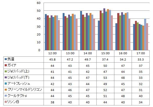 20120710遮熱塗料温度測定表ガイナを中心とした様々な塗り板の温度の比較