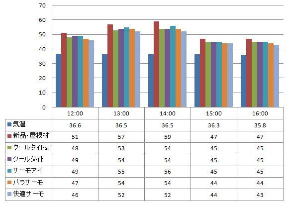 2012年8月13日 スレート屋根材に塗った遮熱塗料の温度の比較