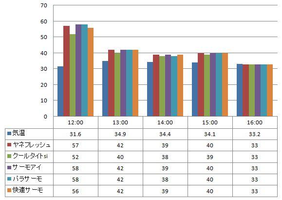 2012年7月24日 一斗缶に塗った遮熱塗料の温度の比較(一斗缶の上部で計測)