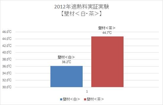 2012年遮熱塗料実証実験【壁材<白・茶>】