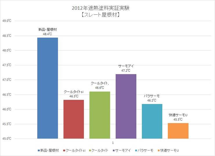 2012年遮熱塗料実証実験【スレート屋根材】