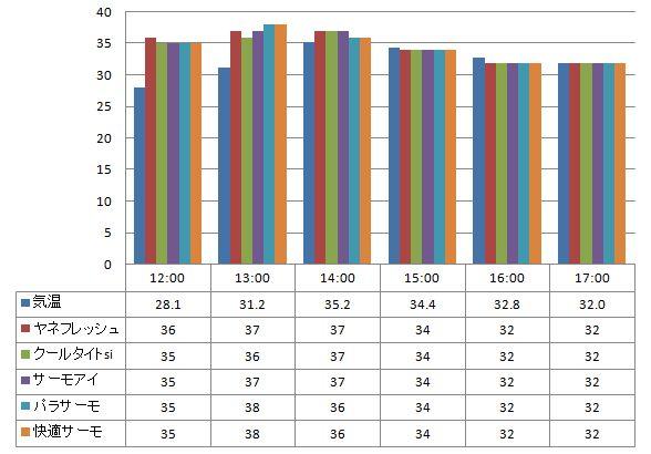 20120705遮熱塗料温度測定表(缶)側面