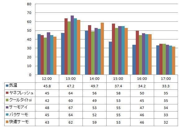 20120710遮熱塗料温度測定表