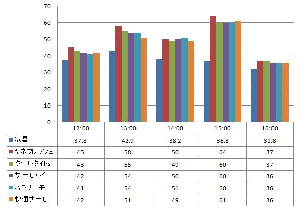 2012年7月17日 一斗缶に塗った遮熱塗料の温度の比較(一斗缶の側面で計測)