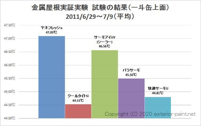 2011年金属屋根遮熱塗料実証実験(一斗缶上面)平均温度