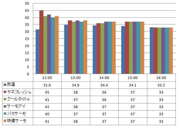 2012年7月24日 一斗缶に塗った遮熱塗料の温度の比較(一斗缶の側面で計測)