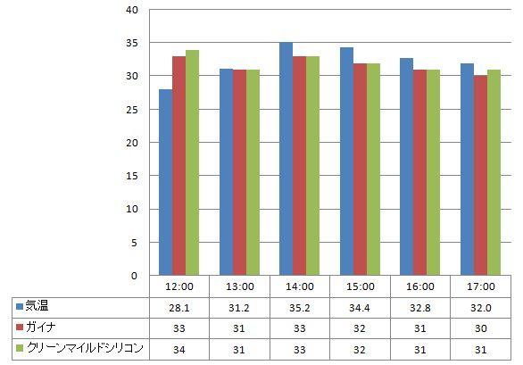 ガイナ・クリーンマイルドシリコンの遮熱実験結果2012年7月5日