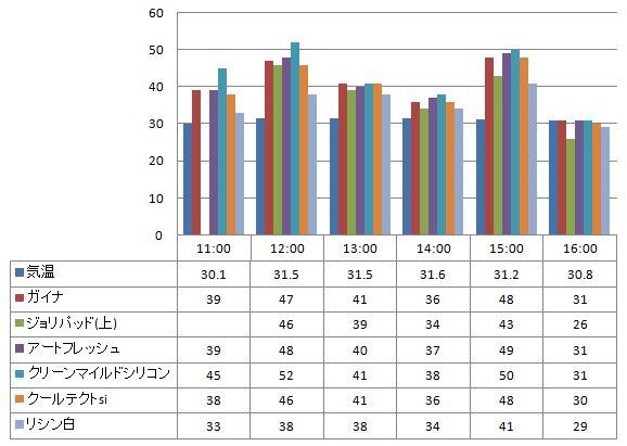 2012年8月1日 ガイナを中心とした様々な塗り板の温度の比較