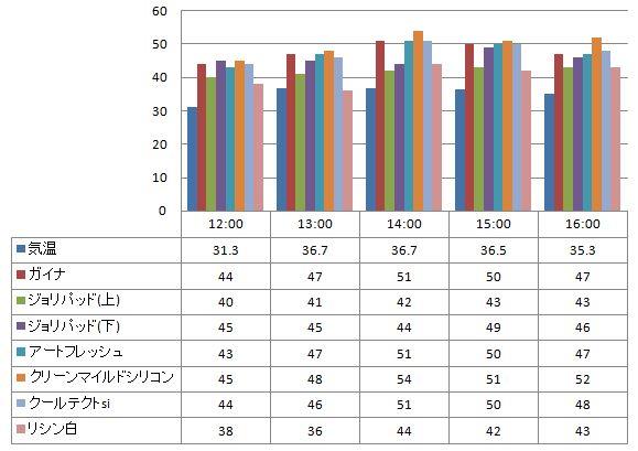 2012年8月23日 ガイナを中心とした様々な塗り板の温度の比較