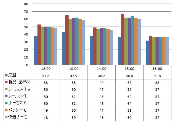 20120717遮熱塗料温度測定 スレート屋根材に塗った遮熱塗料の温度の比較