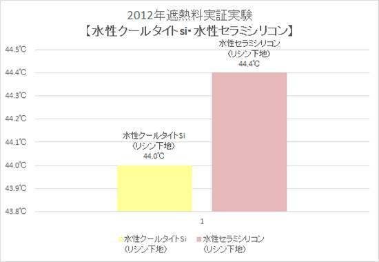 2012年遮熱料実証実験【水性クールタイトsi・水性セラミシリコン】