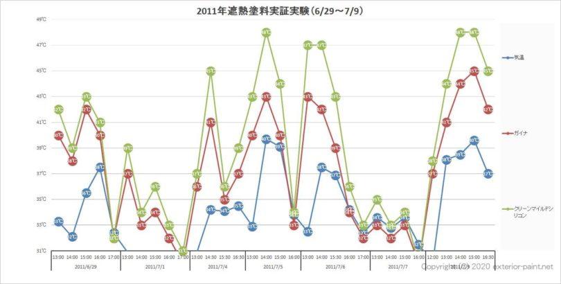 2011年 遮熱塗料実験 ガイナ・クリーンマイルドシリコン (全データ)