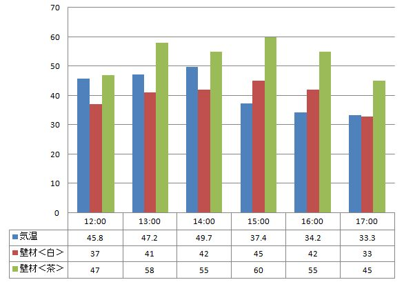 2012年7月10日遮熱塗料温度測定表 アートフレッシュ〈白と茶色〉の温度の比較