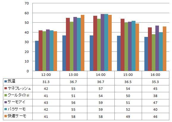 2012年8月23日 一斗缶に塗った遮熱塗料の温度の比較(一斗缶の上部で計測)