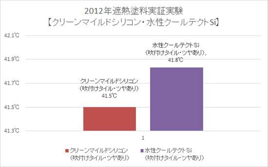 2012年遮熱塗料実証実験【クリーンマイルドシリコン・水性クールテクトSi】