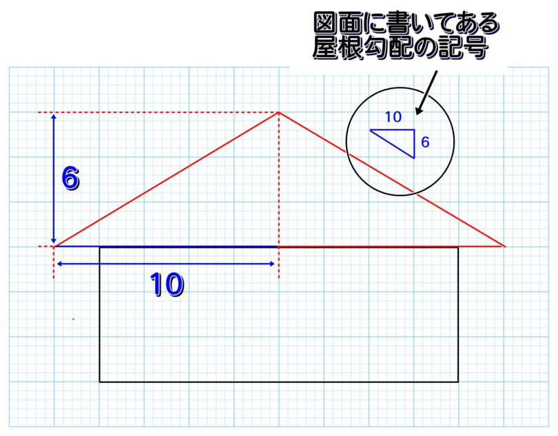屋根勾配の図(6寸勾配)
