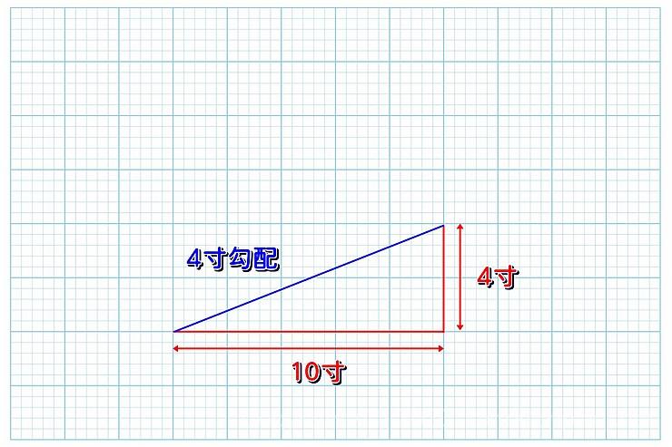 角度 勾配 4 寸