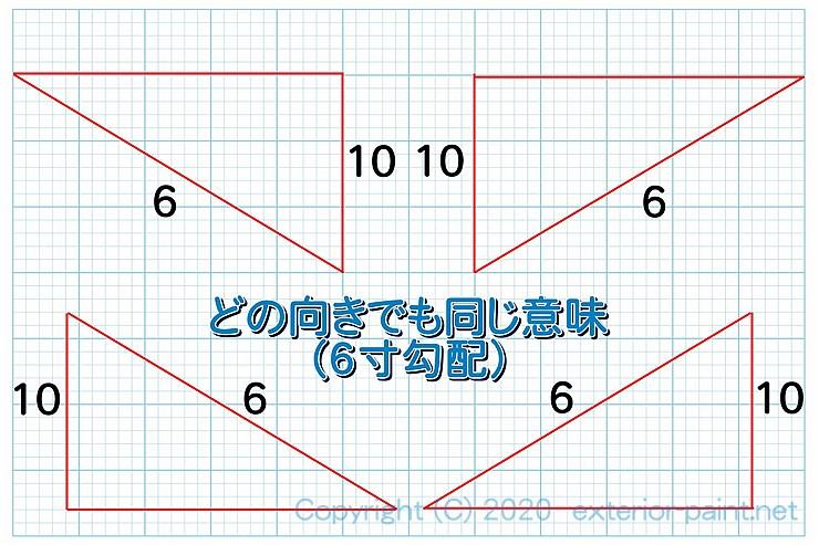 6寸勾配記号 どの向きでも同じ意味(6寸勾配)